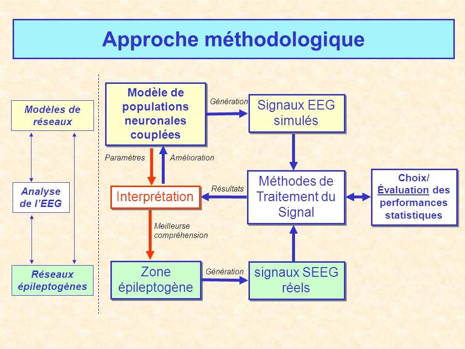 Modèle de populations neuronales couplées Zone épileptogène Méthodes de Traitement du Signal Choix/ Évaluation des performances statistiques Choix/ Év