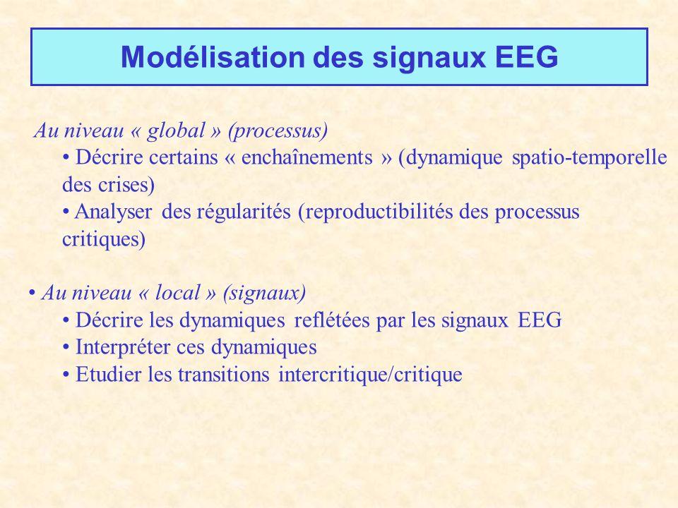 Modélisation des signaux EEG Au niveau « global » (processus) Décrire certains « enchaînements » (dynamique spatio-temporelle des crises) Analyser des régularités (reproductibilités des processus critiques) Au niveau « local » (signaux) Décrire les dynamiques reflétées par les signaux EEG Interpréter ces dynamiques Etudier les transitions intercritique/critique