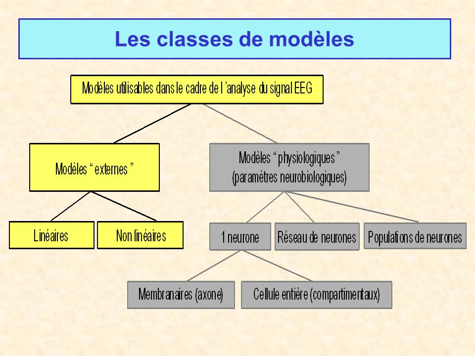Les classes de modèles