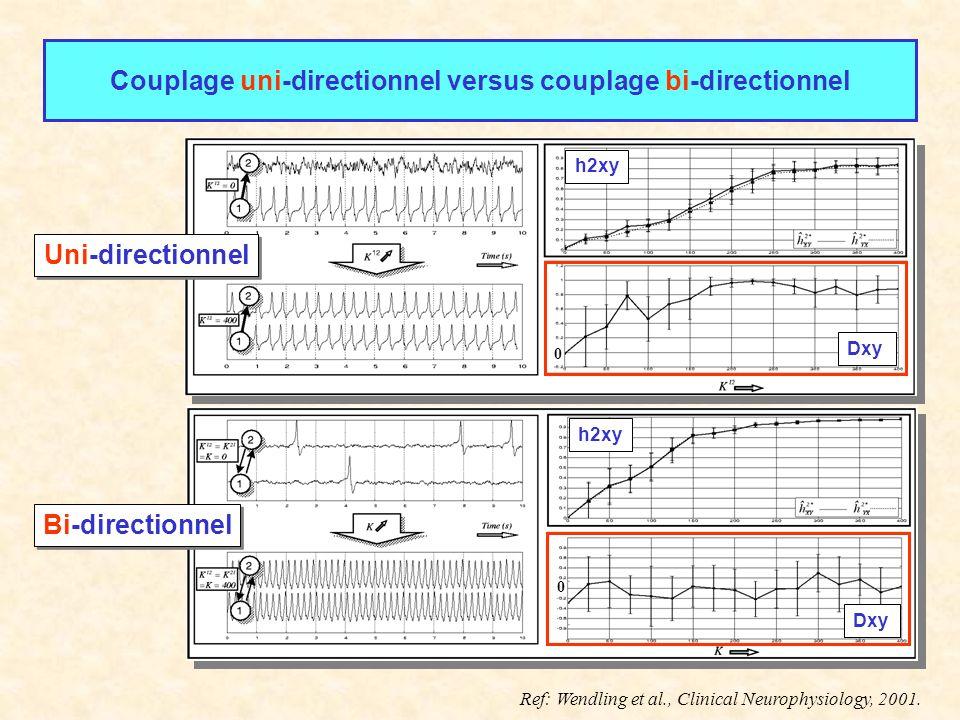 Couplage uni-directionnel versus couplage bi-directionnel h2xy Dxy h2xy Dxy Bi-directionnel Uni-directionnel 0 0 Ref: Wendling et al., Clinical Neurop