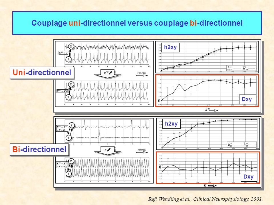 Couplage uni-directionnel versus couplage bi-directionnel h2xy Dxy h2xy Dxy Bi-directionnel Uni-directionnel 0 0 Ref: Wendling et al., Clinical Neurophysiology, 2001.