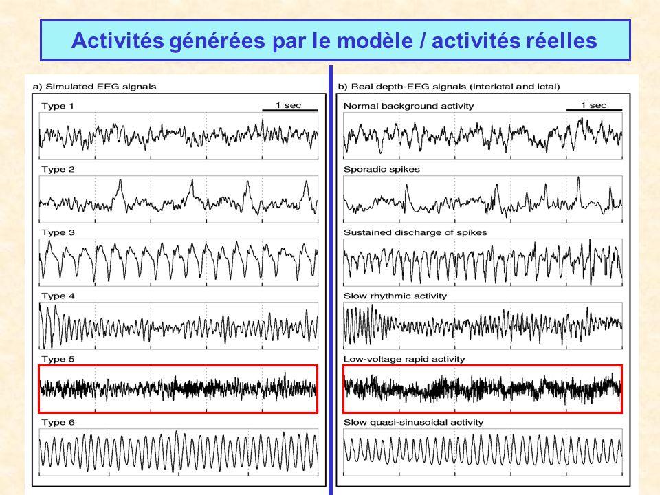 Activités générées par le modèle / activités réelles