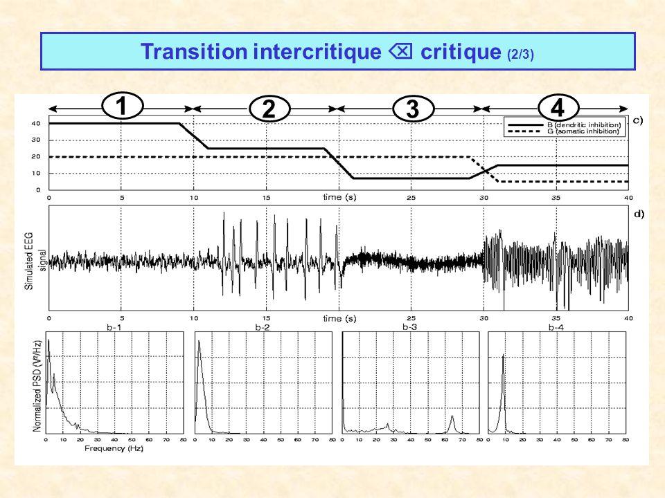 Transition intercritique critique (2/3) 1 2 3 4