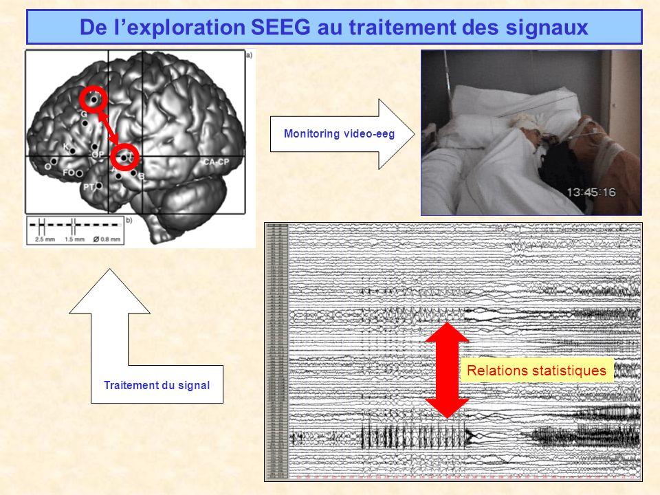 Résultats: activités quasi-sinusoïdales Réel (hippocampe) Modèle Fréquence Temps