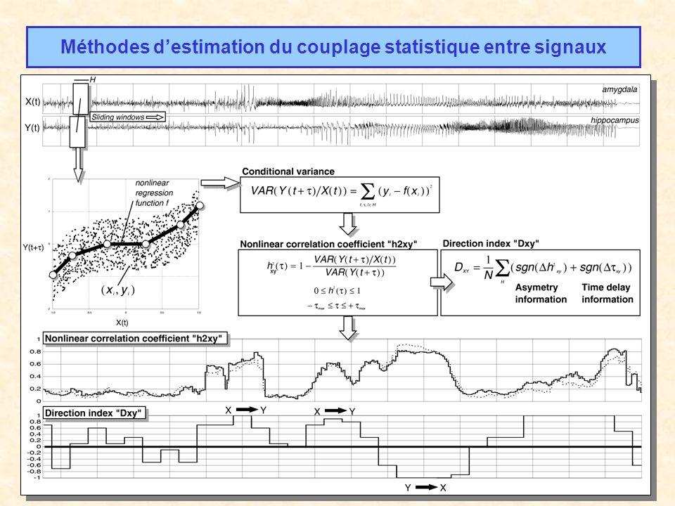 Méthodes destimation du couplage statistique entre signaux Méthodes linéaires : Coefficient de corrélation linéaire, Cohérence (Brazier 65, Gotman, Duckrow, …) Méthodes non linéaires : Entropie mutuelle (AAMI, Mars 83), Régression non linéaire (Pijn 90), Prédiction mutuelle non linéaire (Schiff 96, …)