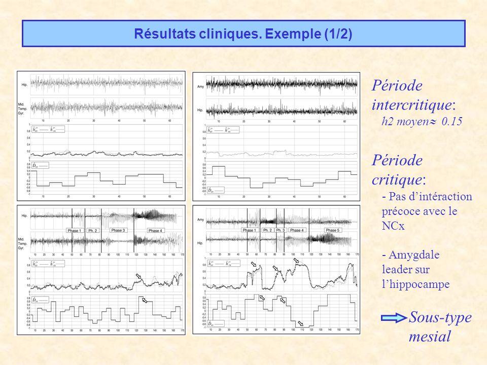 Période critique: - Pas dintéraction précoce avec le NCx - Amygdale leader sur lhippocampe Résultats cliniques. Exemple (1/2) Sous-type mesial Période