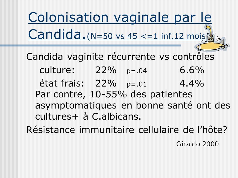 Colonisation vaginale par le Candida. (N=50 vs 45 <=1 inf.12 mois) Candida vaginite récurrente vs contrôles culture: 22% p=.04 6.6% état frais: 22% p=
