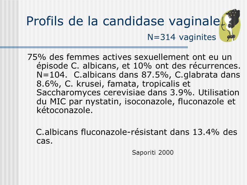 Profils de la candidase vaginale N=314 vaginites 75% des femmes actives sexuellement ont eu un épisode C. albicans, et 10% ont des récurrences. N=104.