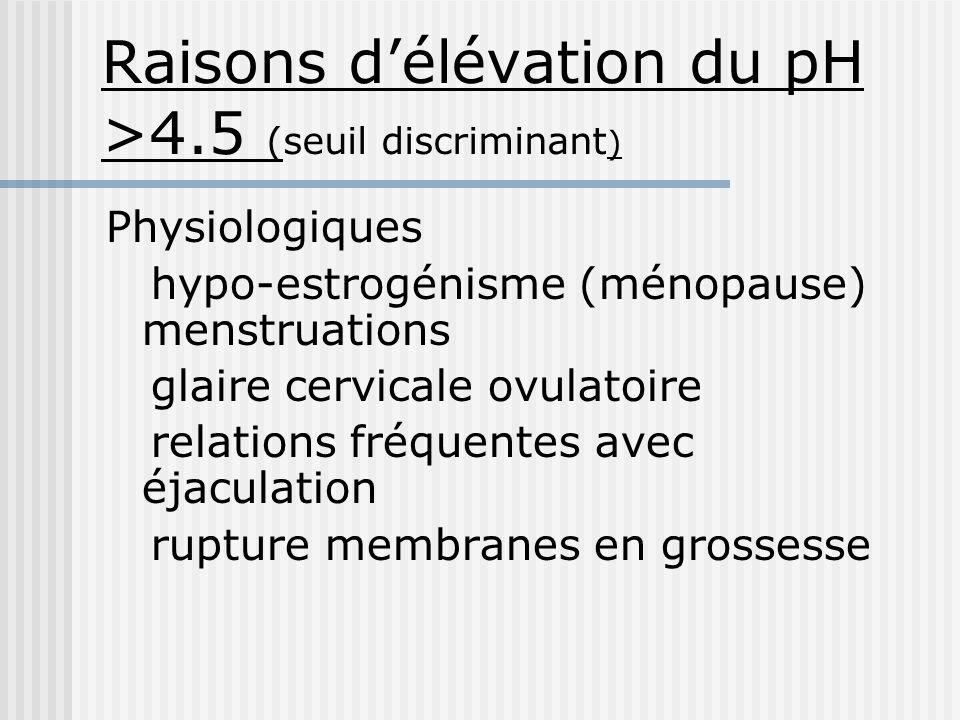 Raisons délévation du pH >4.5 (seuil discriminant ) Physiologiques hypo-estrogénisme (ménopause) menstruations glaire cervicale ovulatoire relations f