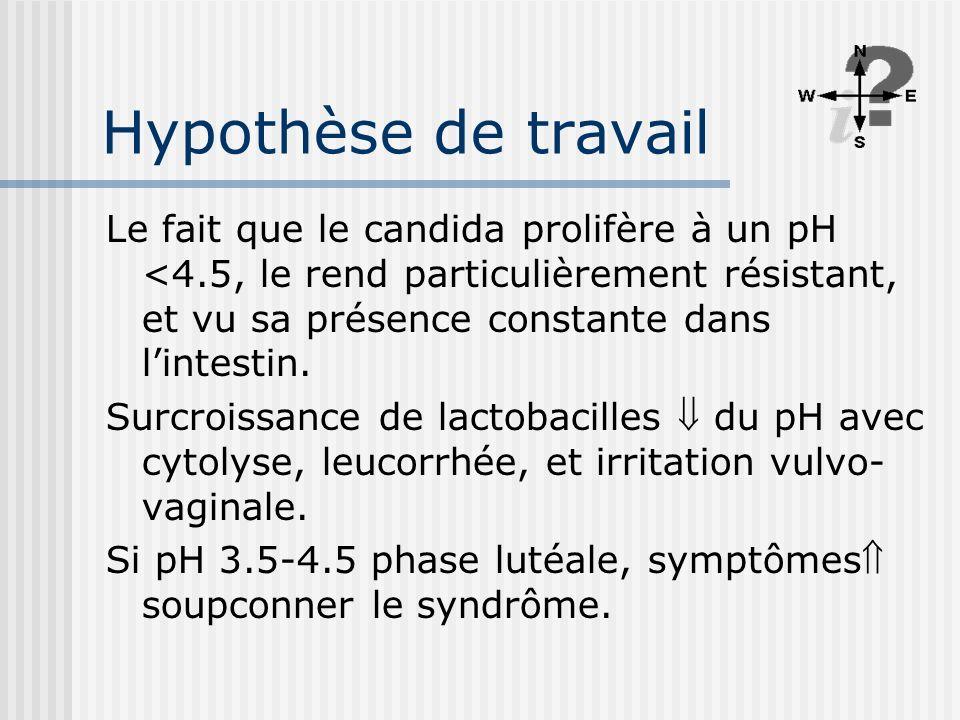 Hypothèse de travail Le fait que le candida prolifère à un pH <4.5, le rend particulièrement résistant, et vu sa présence constante dans lintestin. Su