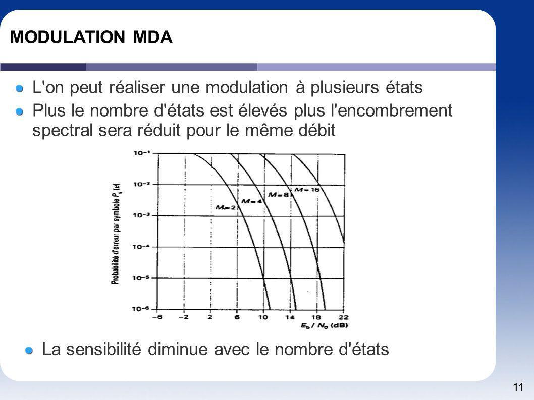 11 MODULATION MDA L'on peut réaliser une modulation à plusieurs états Plus le nombre d'états est élevés plus l'encombrement spectral sera réduit pour