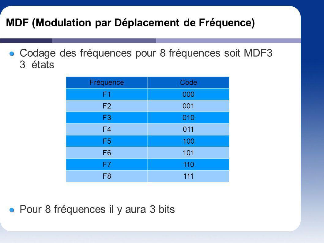 MDF (Modulation par Déplacement de Fréquence) Codage des fréquences pour 8 fréquences soit MDF3 3 états FréquenceCode F1000 F2001 F3010 F4011 F5100 F6