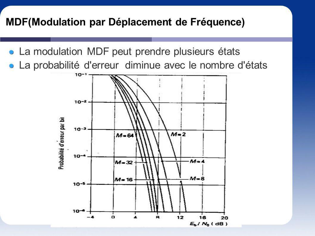 MDF(Modulation par Déplacement de Fréquence) La modulation MDF peut prendre plusieurs états La probabilité d'erreur diminue avec le nombre d'états