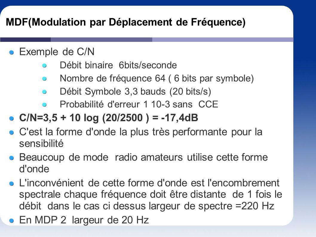 MDF(Modulation par Déplacement de Fréquence) Exemple de C/N Débit binaire 6bits/seconde Nombre de fréquence 64 ( 6 bits par symbole) Débit Symbole 3,3