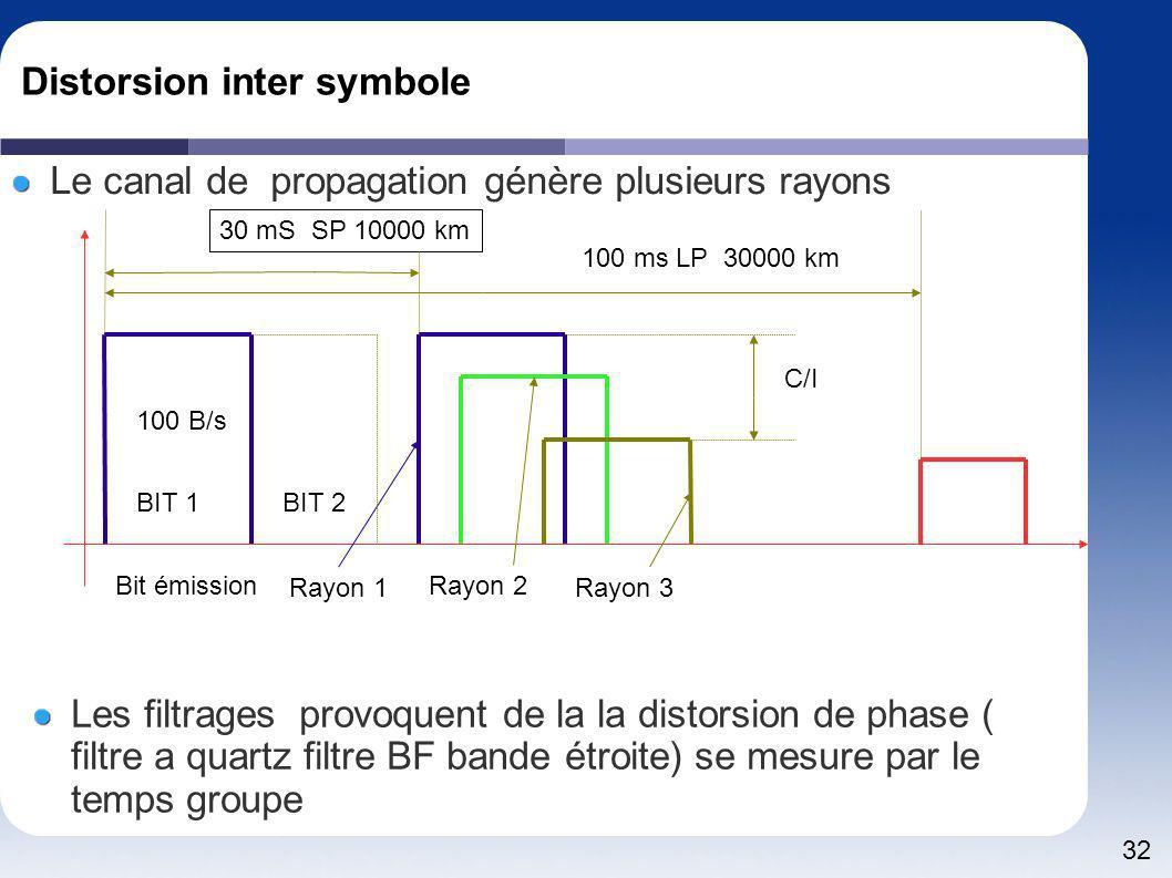 32 Distorsion inter symbole Le canal de propagation génère plusieurs rayons Les filtrages provoquent de la la distorsion de phase ( filtre a quartz fi