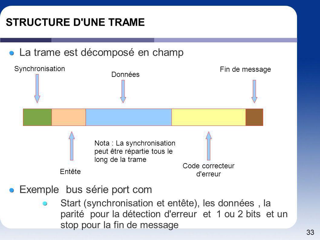 33 STRUCTURE D'UNE TRAME La trame est décomposé en champ Synchronisation Entête Données Code correcteur d'erreur Fin de message Exemple bus série port