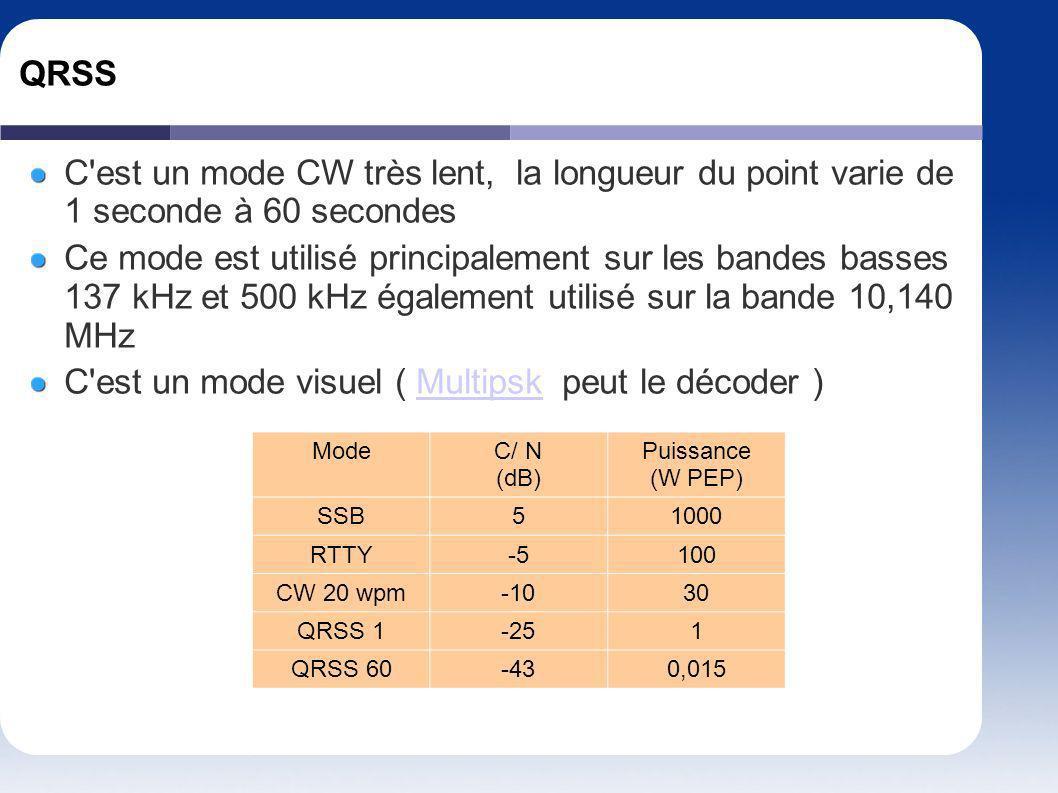 QRSS C'est un mode CW très lent, la longueur du point varie de 1 seconde à 60 secondes Ce mode est utilisé principalement sur les bandes basses 137 kH