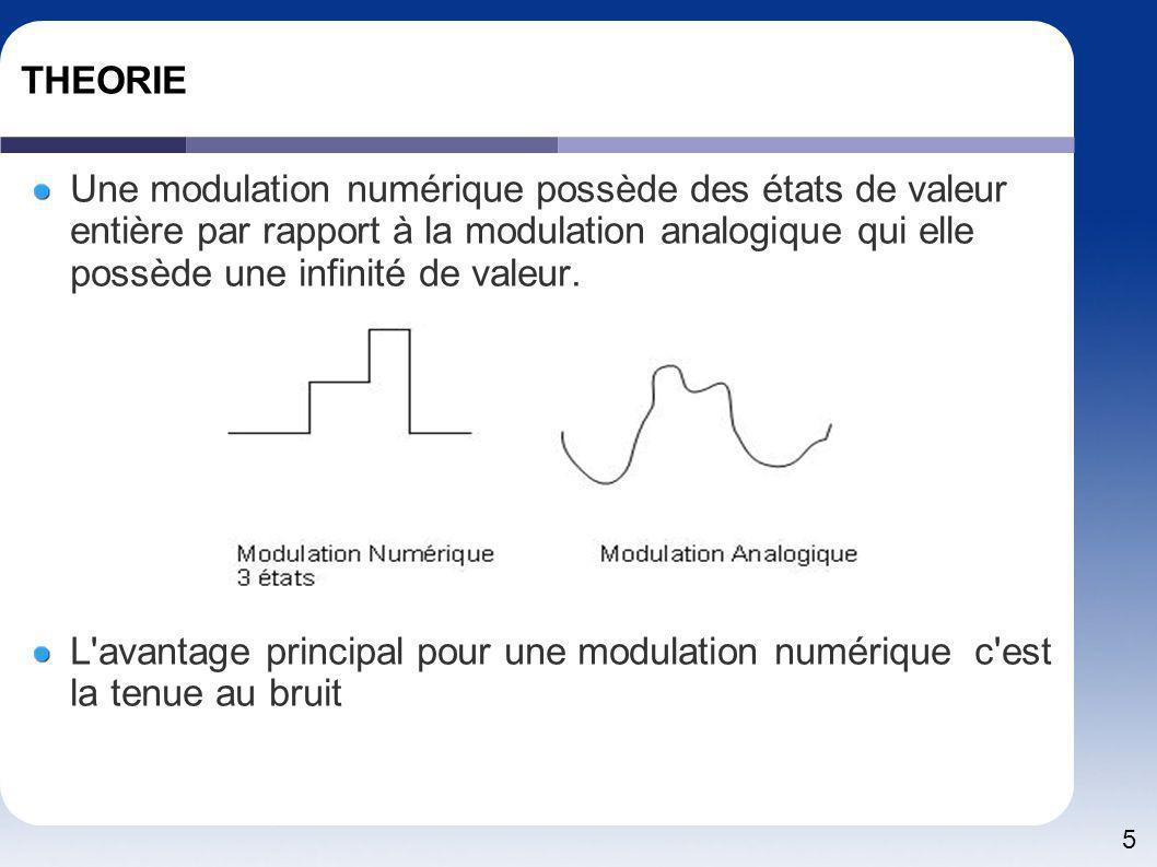 6 THEORIE définitions Qualité du signal Taux d Erreur Bit (BER ) Représente le pourcentage de bit faux C/N c est le rapport signal sur bruit la bande de bruit utilisé par les radios amateur est de 2500 Hz par convention Eb= Energie par bit après démodulation et Correction d erreur N0= Bruit de densité spectrale dans la bande optimum Fb = débit binaire Es= Energie symbole M=nombre d état par symbole Pour comparer les différentes formes d onde on utilise par convention le TEB en fonction de rapport Eb/N0