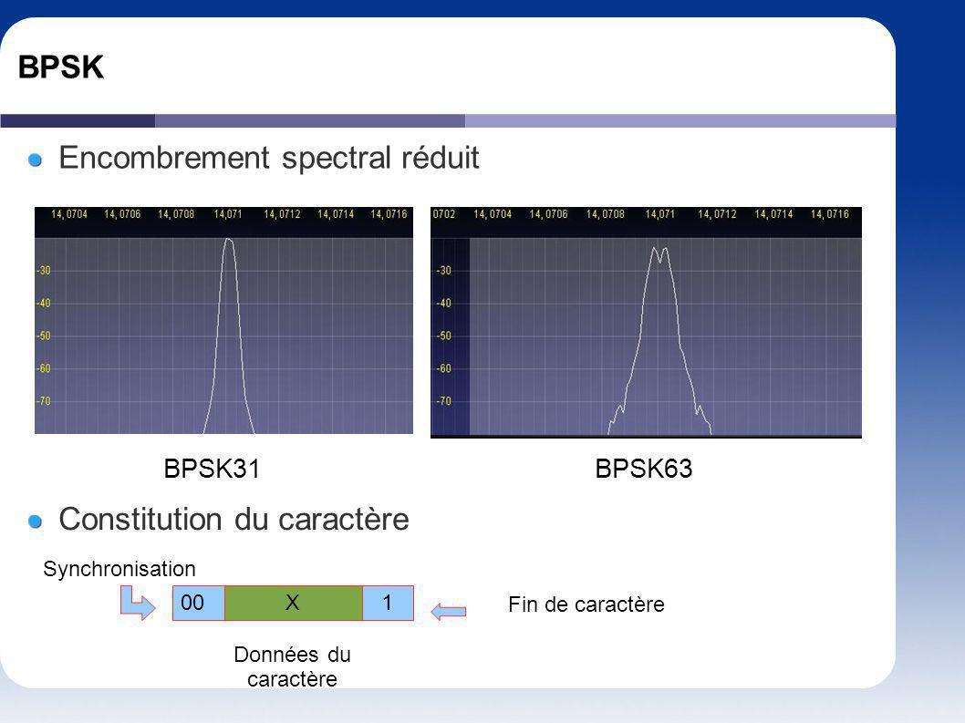 BPSK Encombrement spectral réduit BPSK31BPSK63 Constitution du caractère X1 00 Synchronisation Fin de caractère Données du caractère