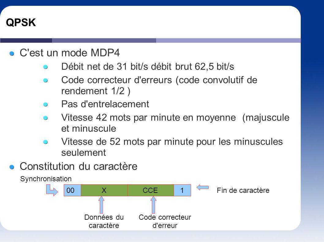 QPSK C'est un mode MDP4 Débit net de 31 bit/s débit brut 62,5 bit/s Code correcteur d'erreurs (code convolutif de rendement 1/2 ) Pas d'entrelacement