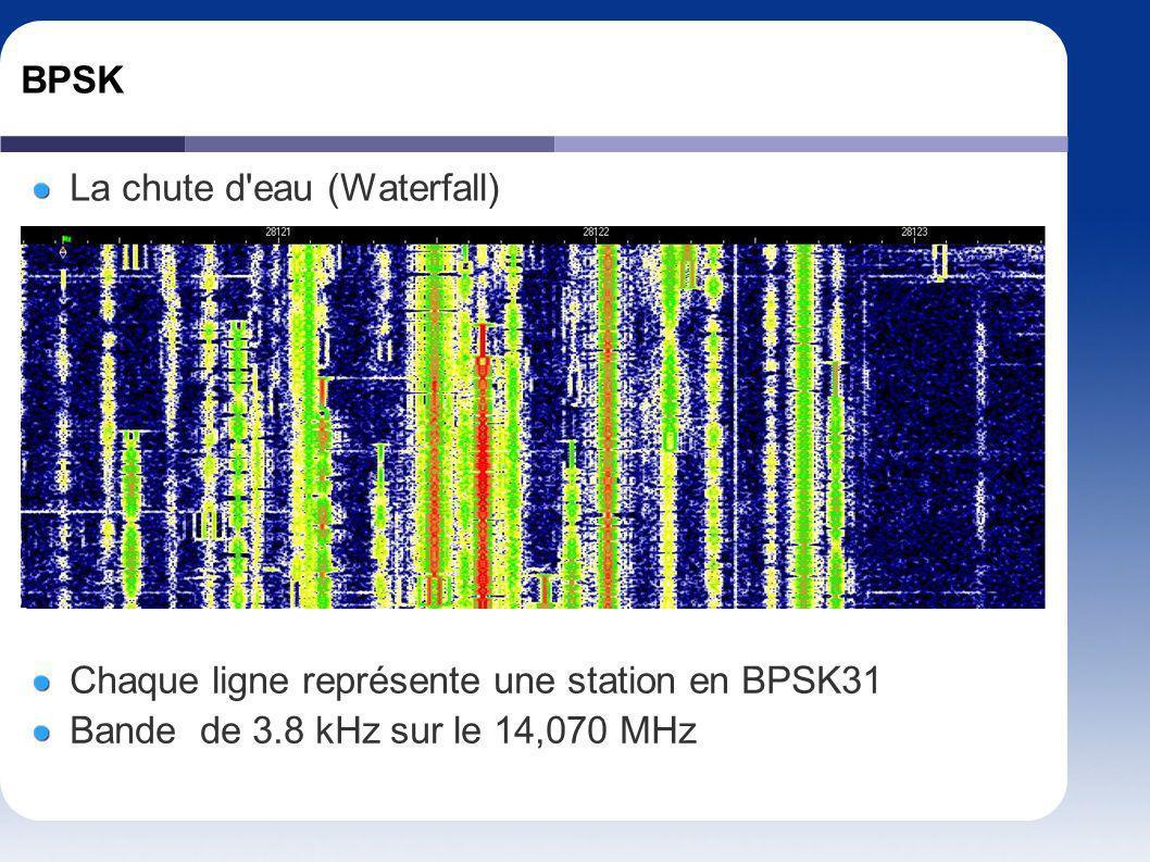 BPSK La chute d'eau (Waterfall) Chaque ligne représente une station en BPSK31 Bande de 3.8 kHz sur le 14,070 MHz