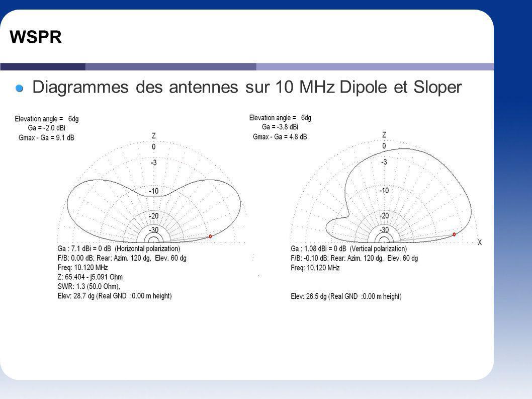 WSPR Diagrammes des antennes sur 10 MHz Dipole et Sloper
