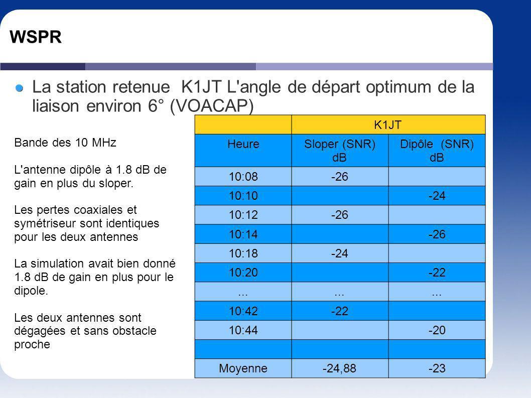 WSPR La station retenue K1JT L'angle de départ optimum de la liaison environ 6° (VOACAP) K1JT HeureSloper (SNR) dB Dipôle (SNR) dB 10:08-26 10:10-24 1