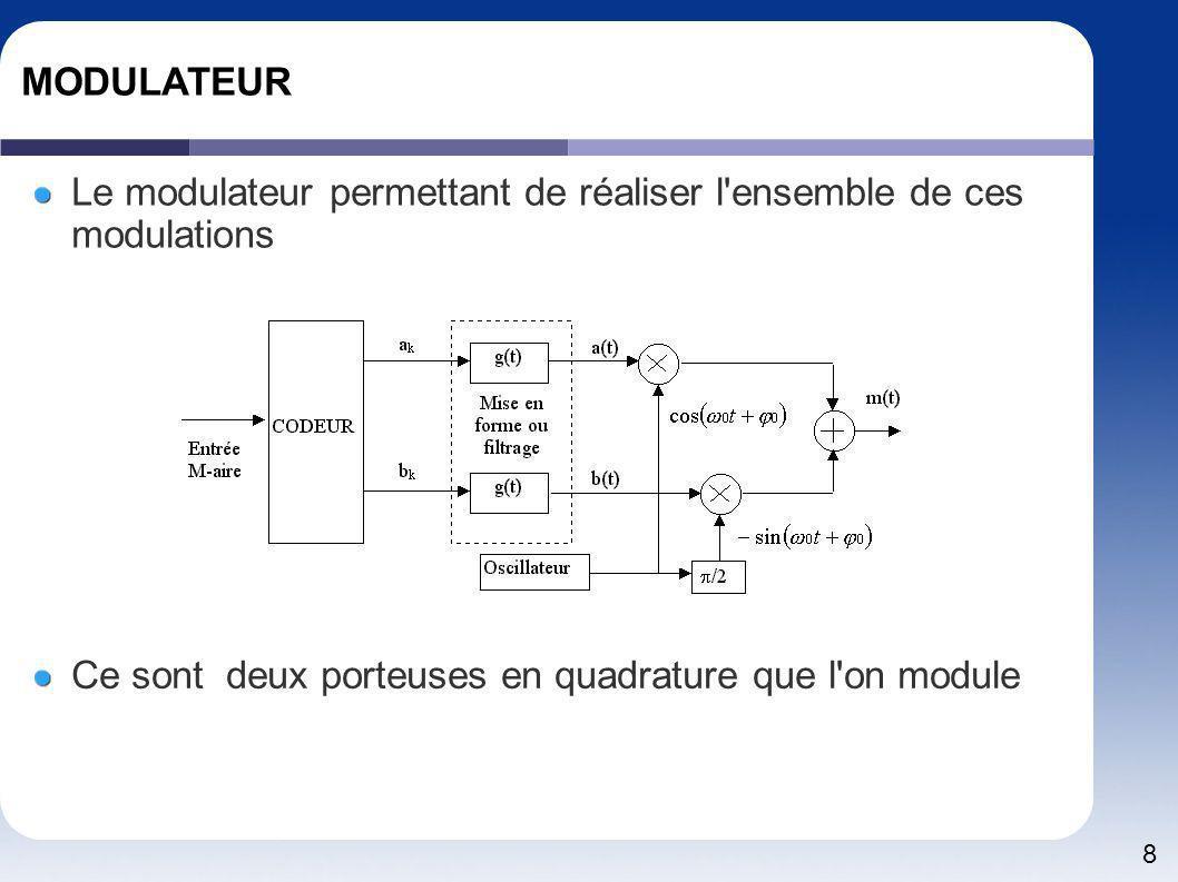 8 MODULATEUR Le modulateur permettant de réaliser l'ensemble de ces modulations Ce sont deux porteuses en quadrature que l'on module