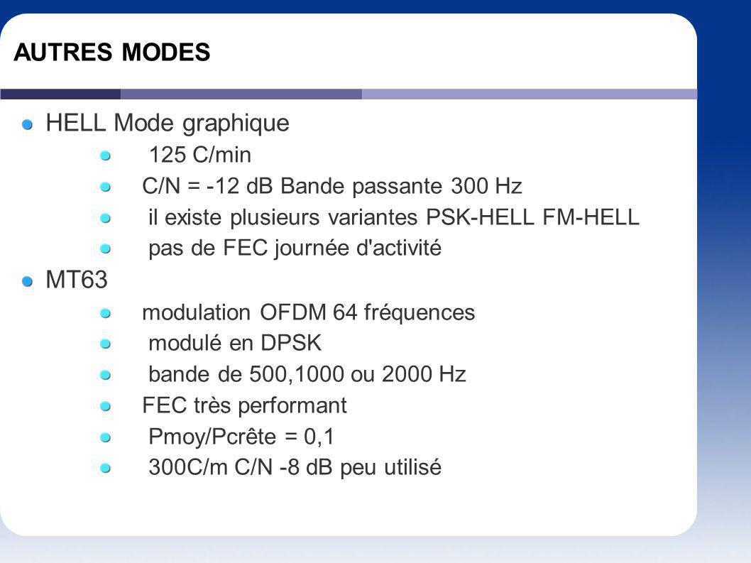 AUTRES MODES HELL Mode graphique 125 C/min C/N = -12 dB Bande passante 300 Hz il existe plusieurs variantes PSK-HELL FM-HELL pas de FEC journée d'acti