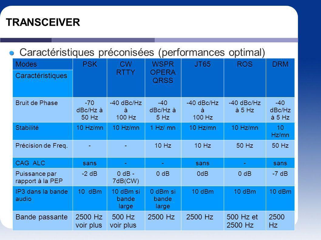 TRANSCEIVER Caractéristiques préconisées (performances optimal) ModesPSKCW RTTY WSPR OPERA QRSS JT65ROSDRM Caractéristiques Bruit de Phase-70 dBc/Hz à