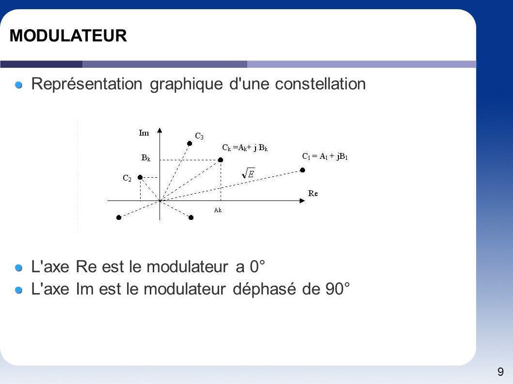 9 MODULATEUR Représentation graphique d'une constellation L'axe Re est le modulateur a 0° L'axe Im est le modulateur déphasé de 90°