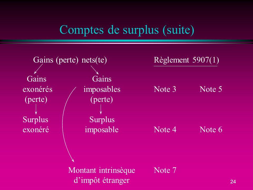 24 Comptes de surplus (suite) Gains (perte) nets(te) Règlement 5907(1) GainsGains exonérésimposablesNote 3 Note 5 (perte)(perte)Surplus exonéréimposab