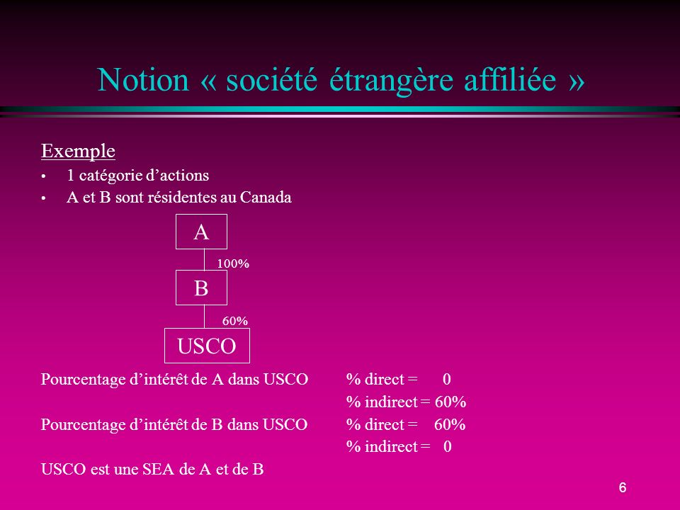 6 Notion « société étrangère affiliée » Exemple 1 catégorie dactions A et B sont résidentes au Canada Pourcentage dintérêt de A dans USCO % direct = 0 % indirect = 60% Pourcentage dintérêt de B dans USCO% direct = 60% % indirect = 0 USCO est une SEA de A et de B A USCO B 100% 60%