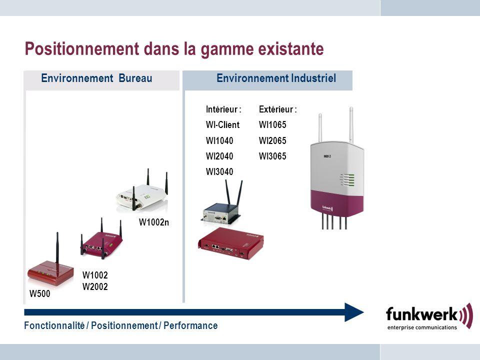 Positionnement dans la gamme existante Fonctionnalité / Positionnement / Performance Environnement BureauEnvironnement Industriel Extérieur : WI1065 W