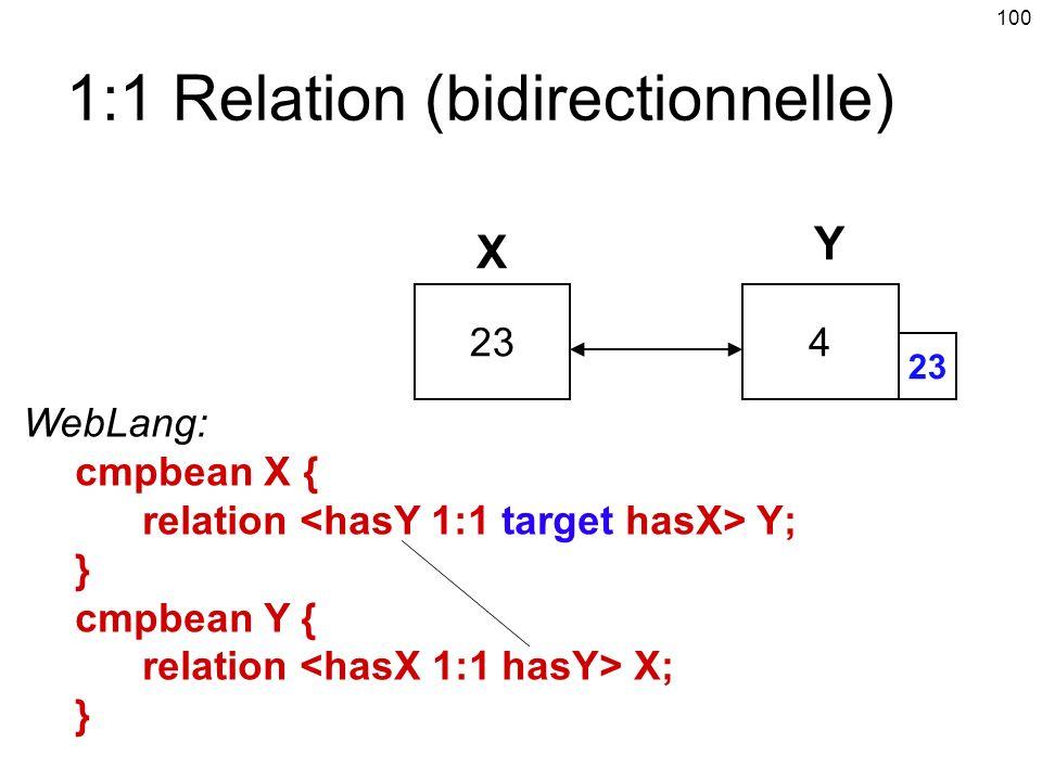 100 1:1 Relation (bidirectionnelle) 234 WebLang: cmpbean X { relation Y; } cmpbean Y { relation X; } X Y