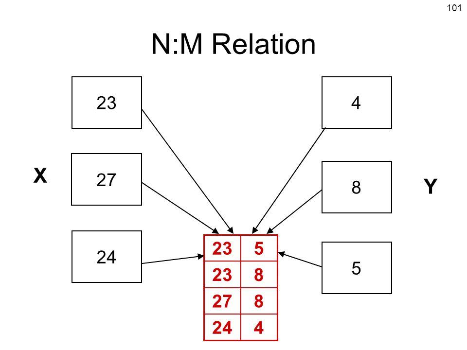 101 N:M Relation 234 8 5 X Y 27 24 4 827 823 5