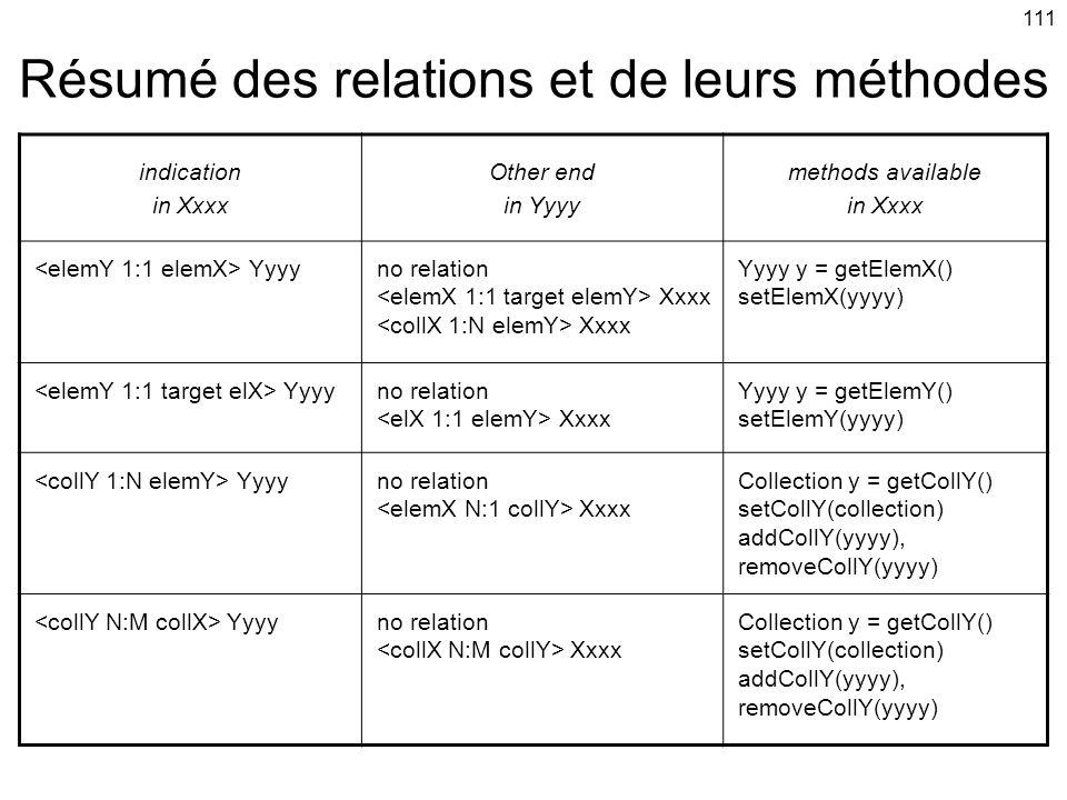 111 Résumé des relations et de leurs méthodes indication in Xxxx Other end in Yyyy methods available in Xxxx Yyyyno relation Xxxx Xxxx Yyyy y = getElemX() setElemX(yyyy) Yyyyno relation Xxxx Yyyy y = getElemY() setElemY(yyyy) Yyyyno relation Xxxx Collection y = getCollY() setCollY(collection) addCollY(yyyy), removeCollY(yyyy) Yyyyno relation Xxxx Collection y = getCollY() setCollY(collection) addCollY(yyyy), removeCollY(yyyy)