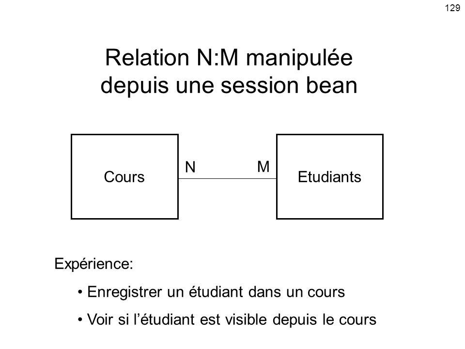 129 Relation N:M manipulée depuis une session bean CoursEtudiants N M Expérience: Enregistrer un étudiant dans un cours Voir si létudiant est visible depuis le cours