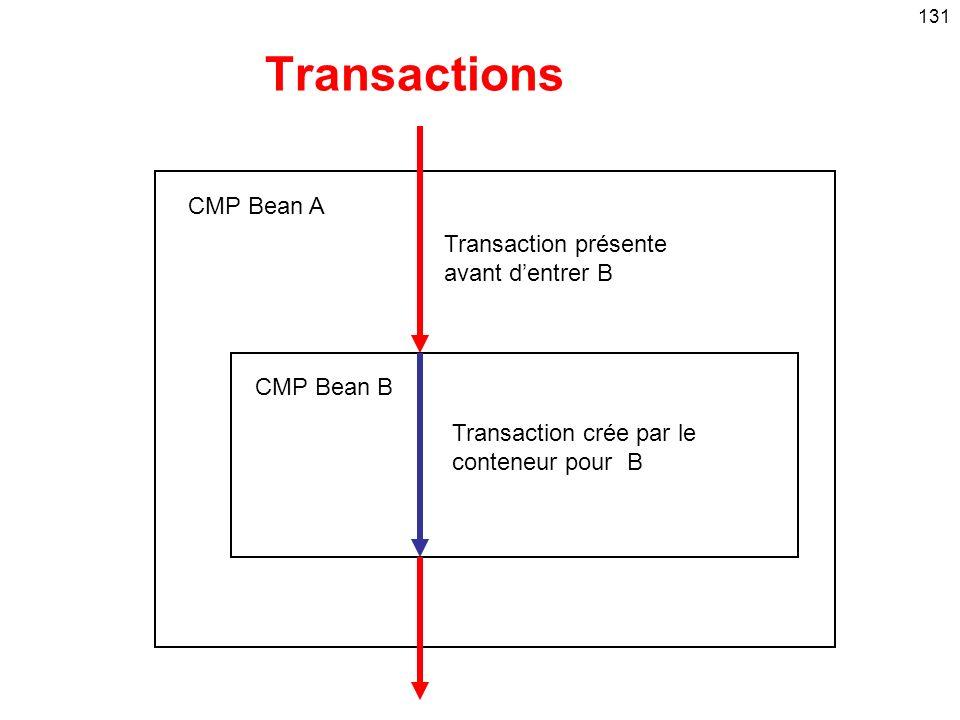 131 CMP Bean A CMP Bean B Transaction présente avant dentrer B Transaction crée par le conteneur pour B Transactions
