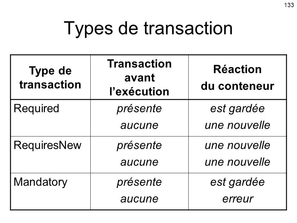 133 Type de transaction Transaction avant lexécution Réaction du conteneur Requiredprésente aucune est gardée une nouvelle RequiresNewprésente aucune une nouvelle Mandatoryprésente aucune est gardée erreur Types de transaction