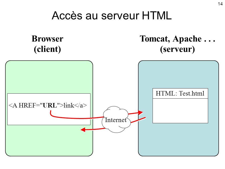 14 HTML: Test.html Tomcat, Apache... (serveur) Browser (client) Accès au serveur HTML link Internet