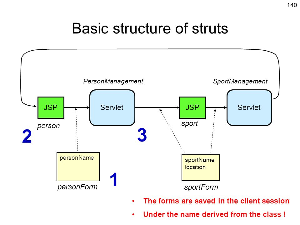 140 Servlet JSP PersonManagementSportManagement person sport personName personForm sportName location 2 1 3 Basic structure of struts sportForm The forms are saved in the client session Under the name derived from the class .