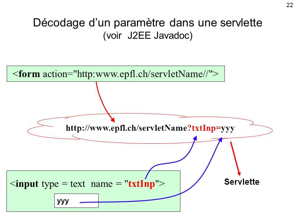 22 Décodage dun paramètre dans une servlette (voir J2EE Javadoc) yyy Servlette http://www.epfl.ch/servletName?txtInp=yyy