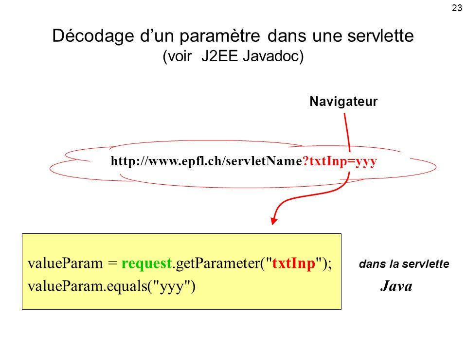 23 Décodage dun paramètre dans une servlette (voir J2EE Javadoc) valueParam = request.getParameter( txtInp ); dans la servlette valueParam.equals( yyy ) Java http://www.epfl.ch/servletName?txtInp=yyy Navigateur
