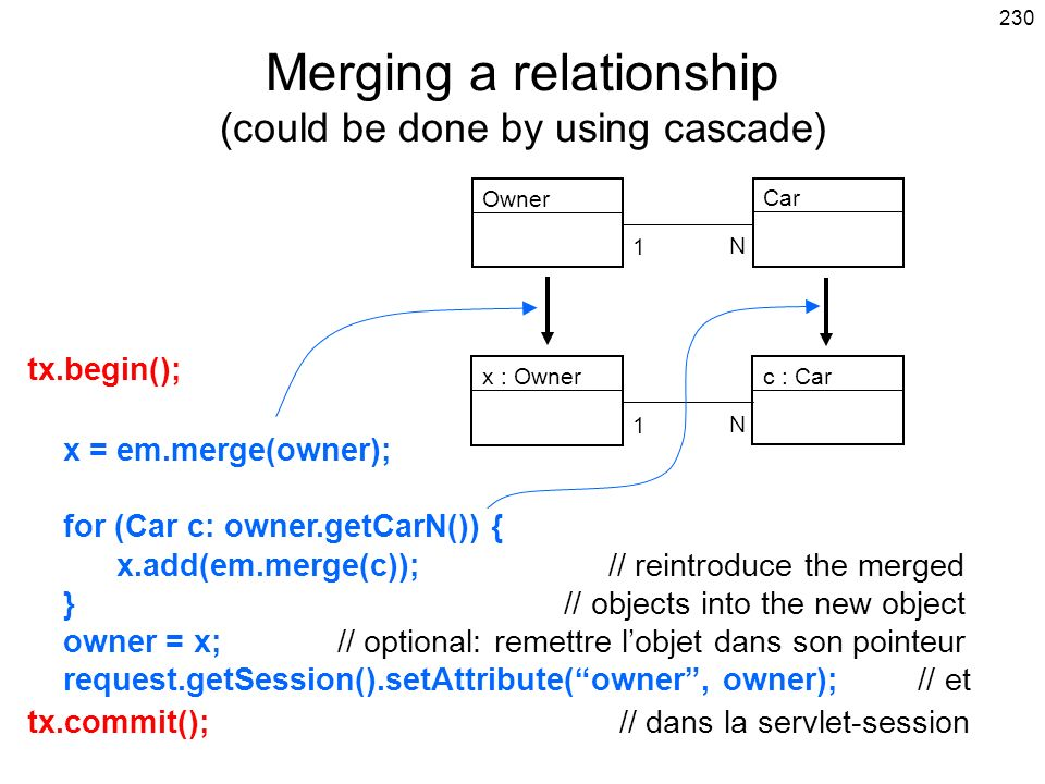 230 Merging a relationship (could be done by using cascade) tx.begin(); x = em.merge(owner); for (Car c: owner.getCarN()) { x.add(em.merge(c)); // rei