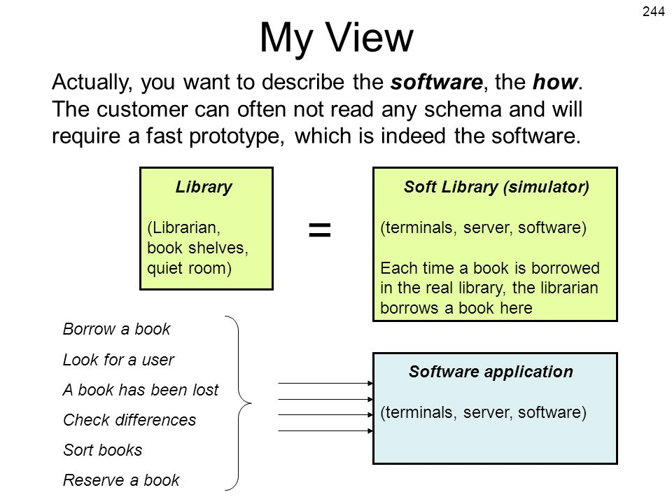 244 My View Library (Librarian, book shelves, quiet room) Soft Library (simulator) (terminals, server, software) Each time a book is borrowed in the r