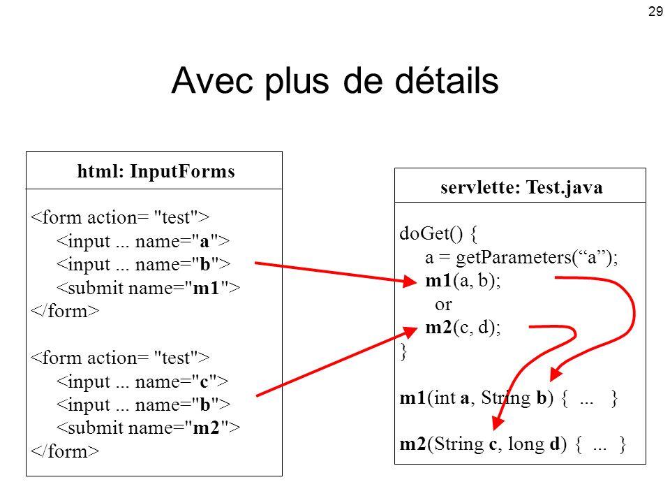29 Avec plus de détails servlette: Test.java doGet() { a = getParameters(a); m1(a, b); or m2(c, d); } m1(int a, String b) {...