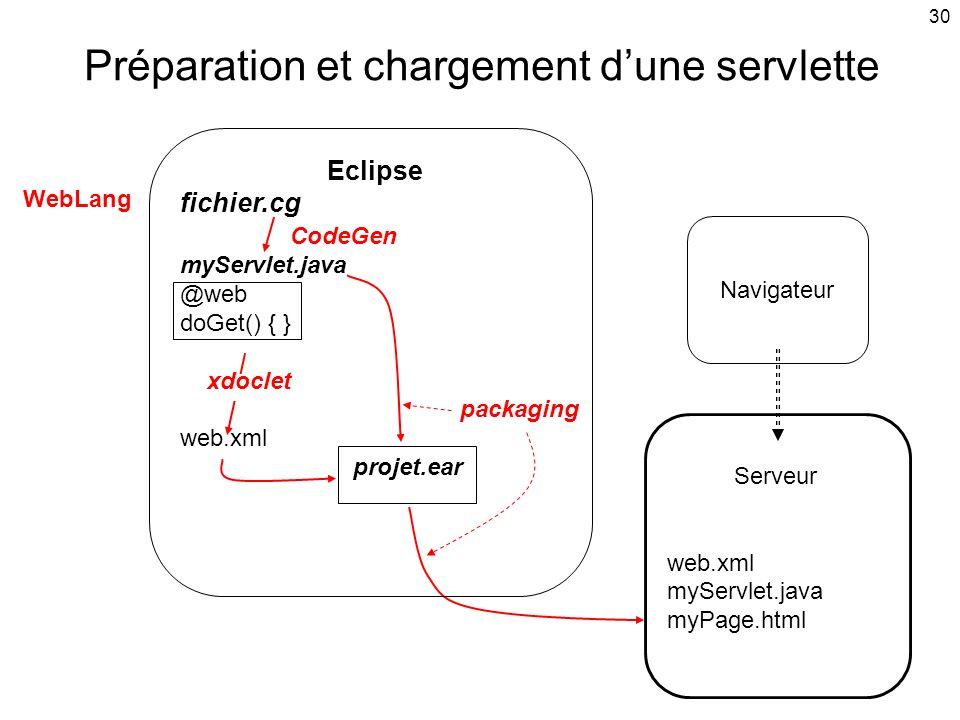 30 Préparation et chargement dune servlette Serveur web.xml myServlet.java myPage.html Navigateur Eclipse fichier.cg CodeGen myServlet.java @web doGet() { } xdoclet packaging web.xml projet.ear WebLang