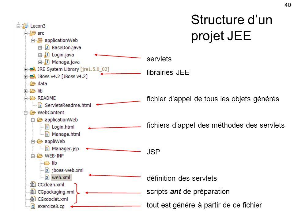 40 Structure dun projet JEE servlets librairies JEE fichier dappel de tous les objets générés fichiers dappel des méthodes des servlets JSP définition des servlets scripts ant de préparation tout est génére à partir de ce fichier