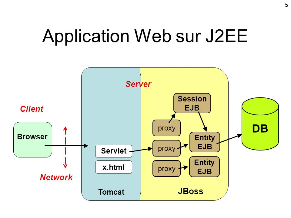 5 JBoss Tomcat Application Web sur J2EE Entity EJB Browser Entity EJB Session EJB x.html Network Client Server DB Servlet proxy